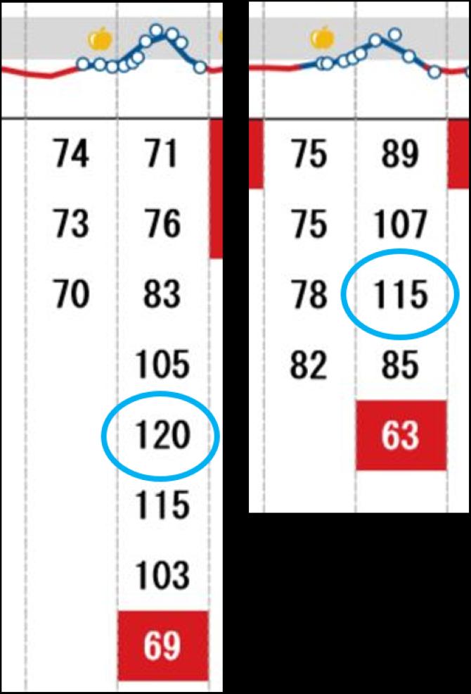 第3章血糖値の上がり方血糖値の推移グラフイメージ画像