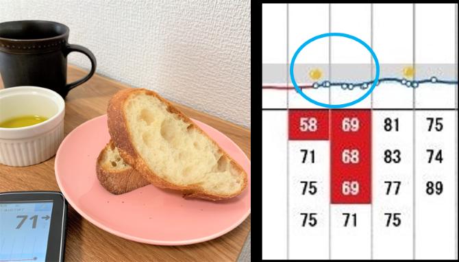 第2章そのままとどっちがいい?パンとオイルバゲットとオリーブオイルイメージ画像